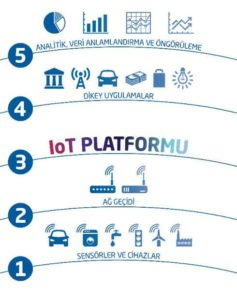 IoT Platformu